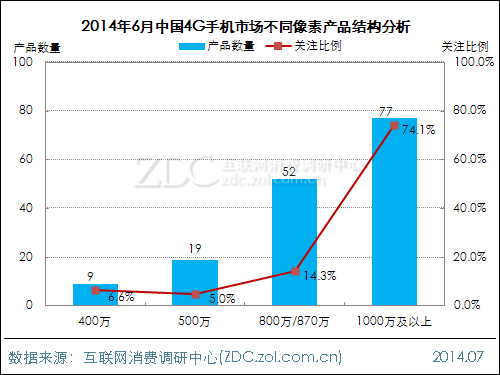 2014年6月中国4G手机市场分析报告