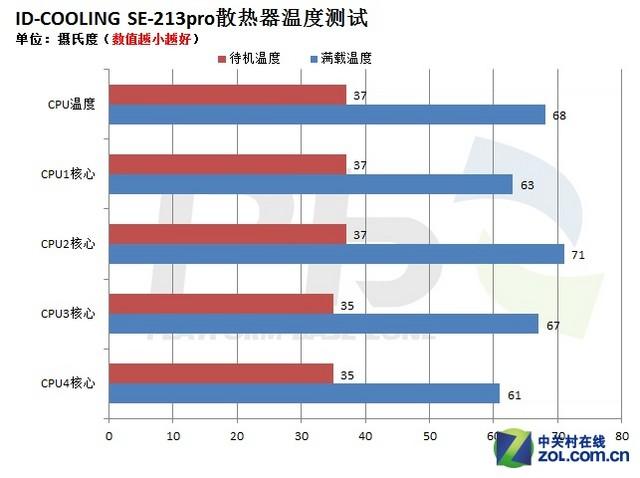 ID-COOLING SE-213pro评测