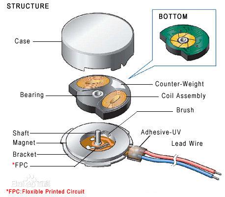 扁平式振动马达结构(图片来自百度百科)
