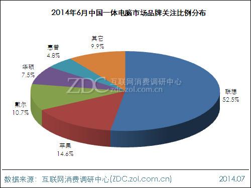 2014年6月中国一体电脑市场分析报告