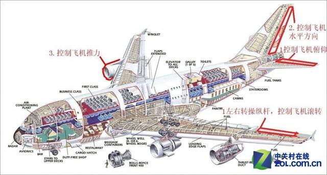 一般客机的组成结构