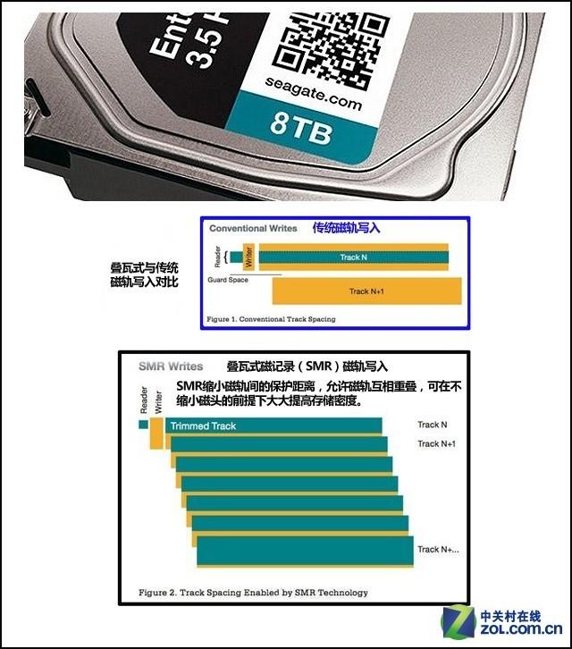 8T硬盘能否力挽狂澜?硬盘行业何去何从