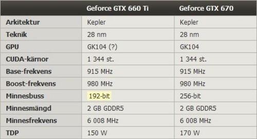 多种删减方案 剖析NVIDIA阉割芯片战略
