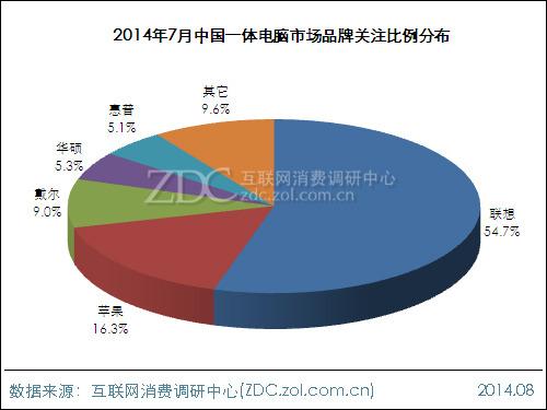 2014年7月中国一体电脑市场分析报告