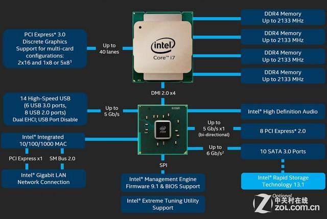 小变化大差异揭示DDR4内存和DDR3之间的差异图片