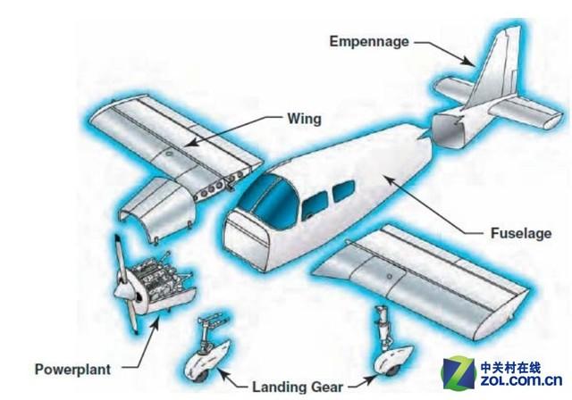 飞机的起落架大都由减震支柱