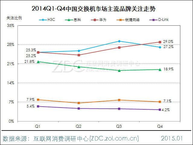 2014-2015中国交换机市场研究年度报告