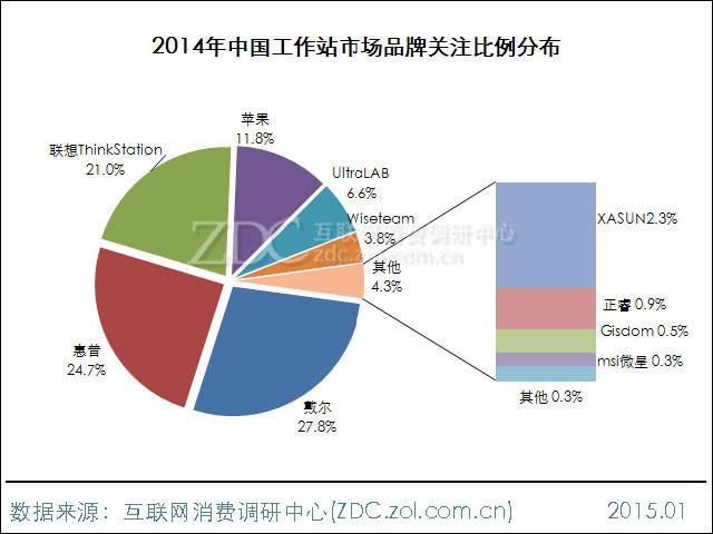 2014-2015年中国工作站市场研究年度报告