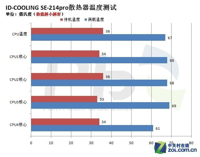 加固更可靠 ID-COOLING SE-214pro评测