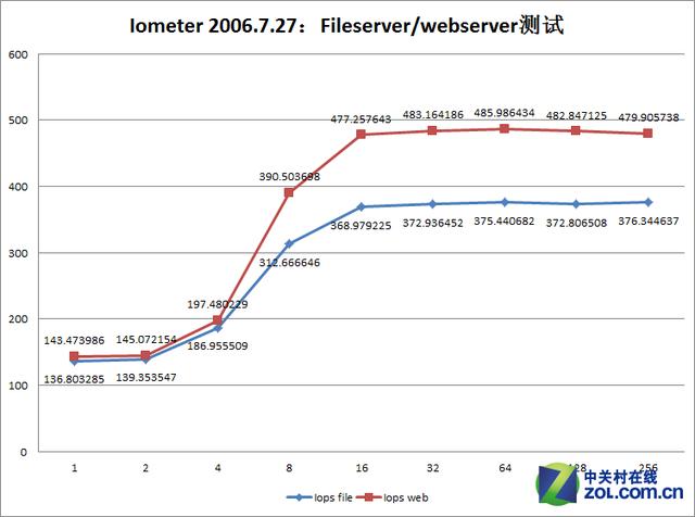 云计算最佳平台 ThinkServer RD550评测