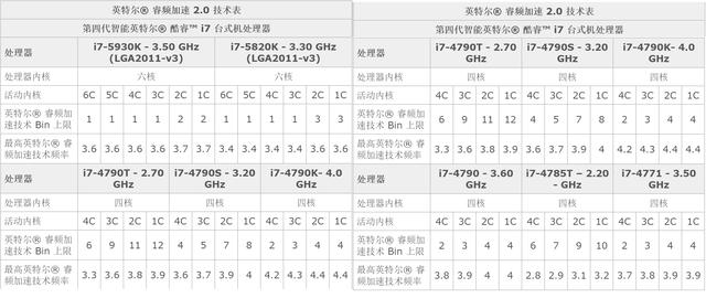 冰与火之歌 i7 CPU单机游戏超频测试