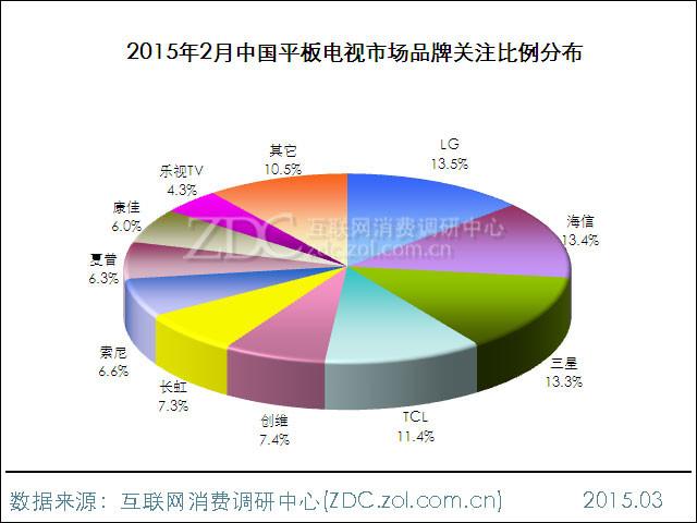 2015年2月中国平板电视市场研究报告