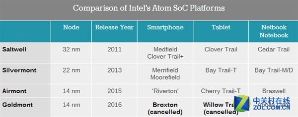 Atom一败涂地!Intel宣布Bay Trail退役