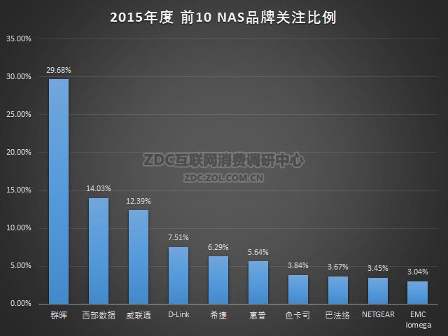2015-2016年中国NAS存储市场研究报告