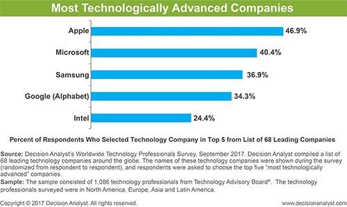 苹果被技术专家评为全球技术最先进公司