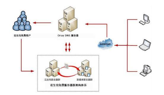不做端口映射 路由器外网怎么访问内网