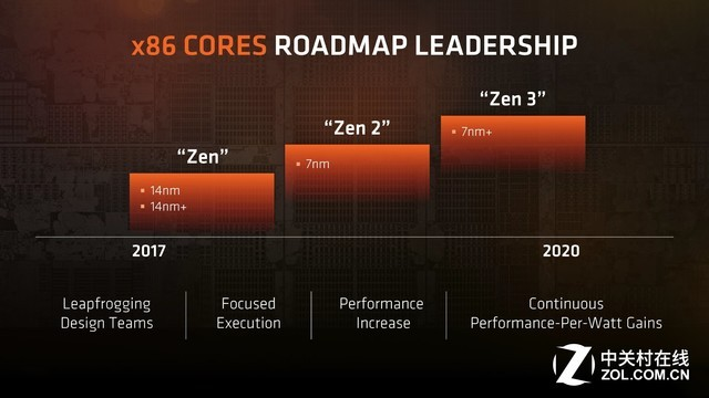AMD自曝大消息:已经开始打造Zen 4/5