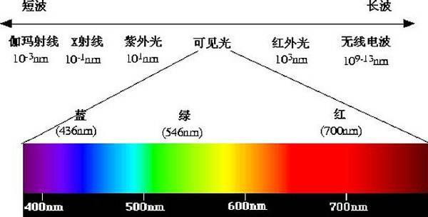 蓝光辐射好可怕 没关系有手机护眼模式