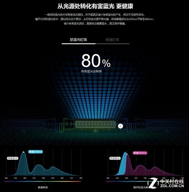 关注眼健康 防蓝光屏引领未来显示发展趋势