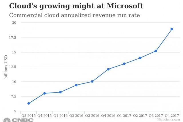 微软复兴计划回正轨 本季财报净增109%云服务暴涨
