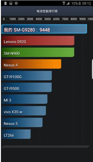 三星S6 edge+电池续航详测(全文)