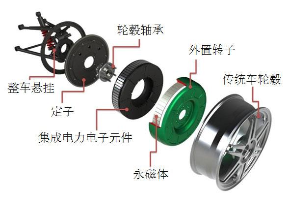 知识篇 新能源纯电动汽车的轮毂电机高清图片