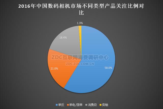 单反优势依旧 2016数码相机ZDC调研报告