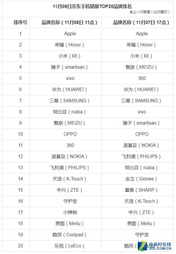 11月8日京东手机双.11销量排行:红米 Note4X手机单品累计销量位居榜首