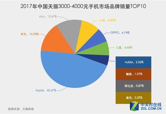 2017天猫双.11临近 苹果高居天猫销量榜首