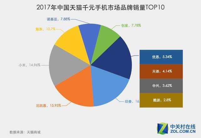 天猫双.11将至 纽曼暂居天猫千元手机品牌销量榜首
