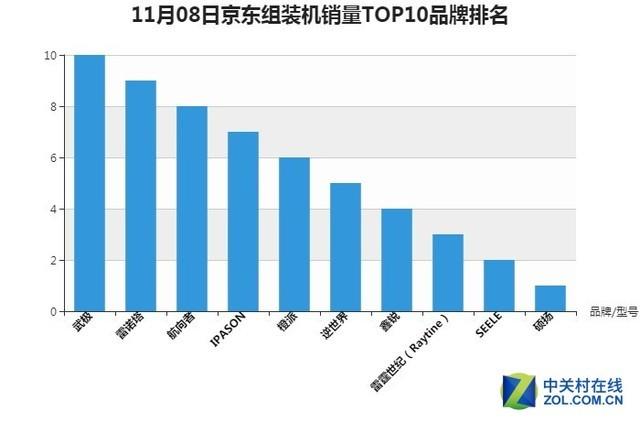 京东2017双.11 8日11时台式电脑销量排行榜 联想排名第一