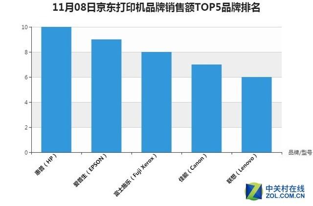 8日截至11时京东办公打印设备战报 极米投影仪当日销量位居榜首