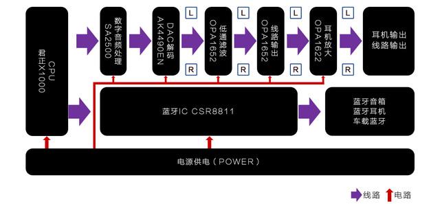 千元机皇 浅谈Cayin N3播放器解码能力
