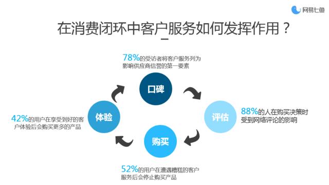 (数据来源:移动信息化研究中心《2016云客服市场调研报告》)