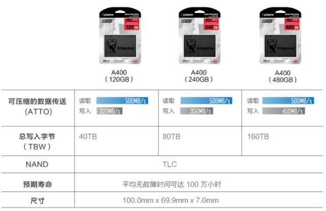 金士顿推出高性价比A400系列SSD