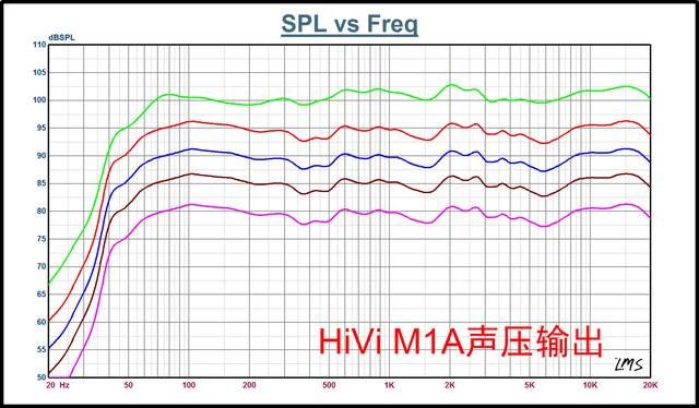 解析:HiVi惠威M1A等磁场带式有源音箱