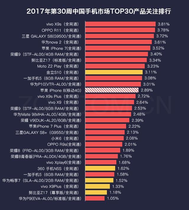 30周手机排行榜评:vivo X9s大涨夺冠