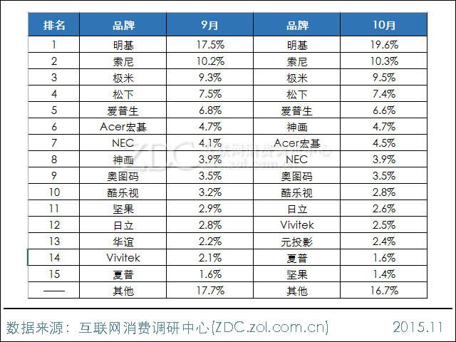 2015年10月中国投影机市场分析报告