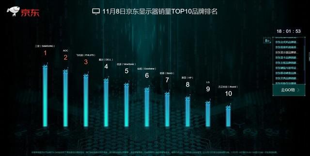 8日京东显示器榜单一览 三巨头销量难撼动