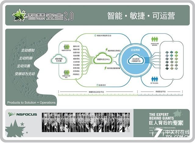 绿盟智慧安全2.0战略:智能、敏捷、可运营