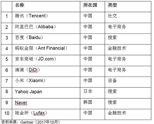 亚太地区十大数字颠覆性企业 中国占八席