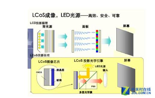 你知道的投影28 LCOS技术有何种优势?