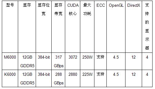 NVIDIA Quadro M6000评测