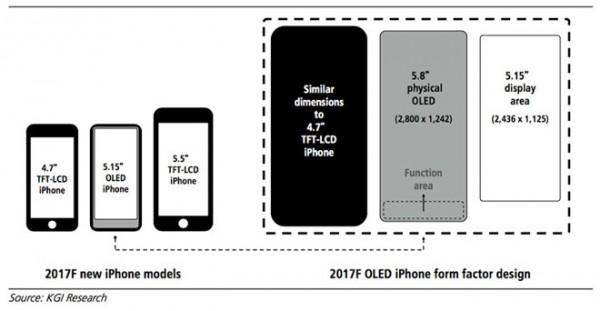 iPhone 8全面屏取消Home键 售价\$1000起