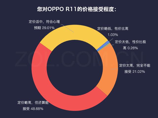 数说新机:OPPO R11惊喜多/用户购买欲强