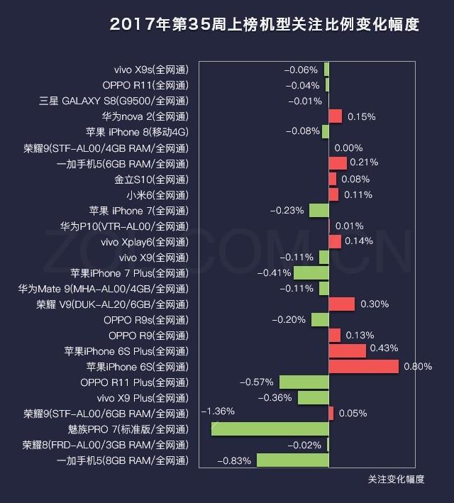 35周手机排行榜评:魅蓝发新机老机上榜