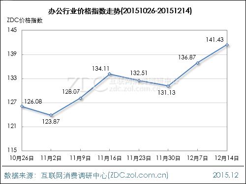 办公行业价格指数走势(2015.12.14)