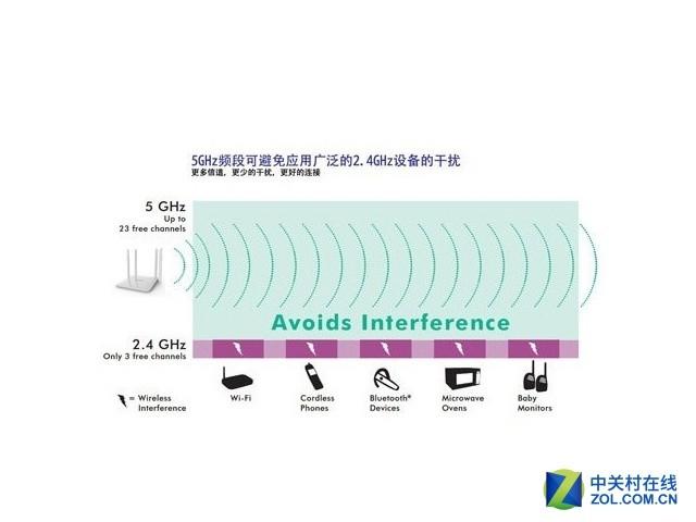 双频无线时代,该如何选择无线路由器?