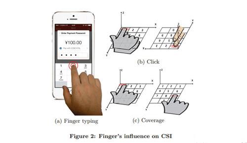 跟踪你的手指输入动态窃取你的密码