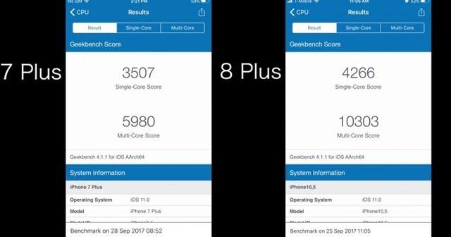 外媒测试:iPhone 8 Plus比上代强约一倍